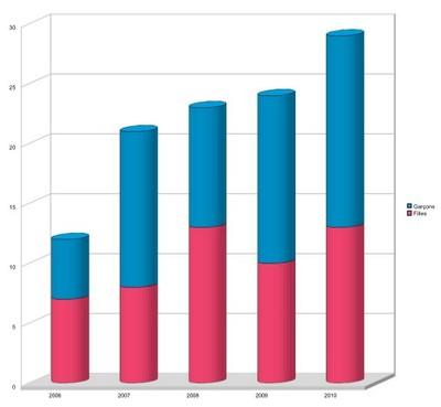 Diagramme des naissances 2006 - 2010