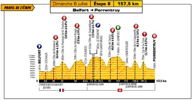 Tour de France 2012 Profil de l'étape 8